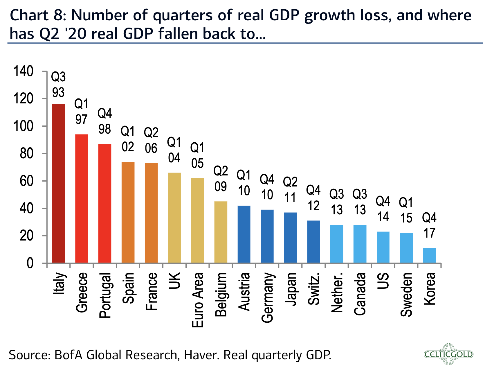 Source: BofA Global research, 7th of August 2020