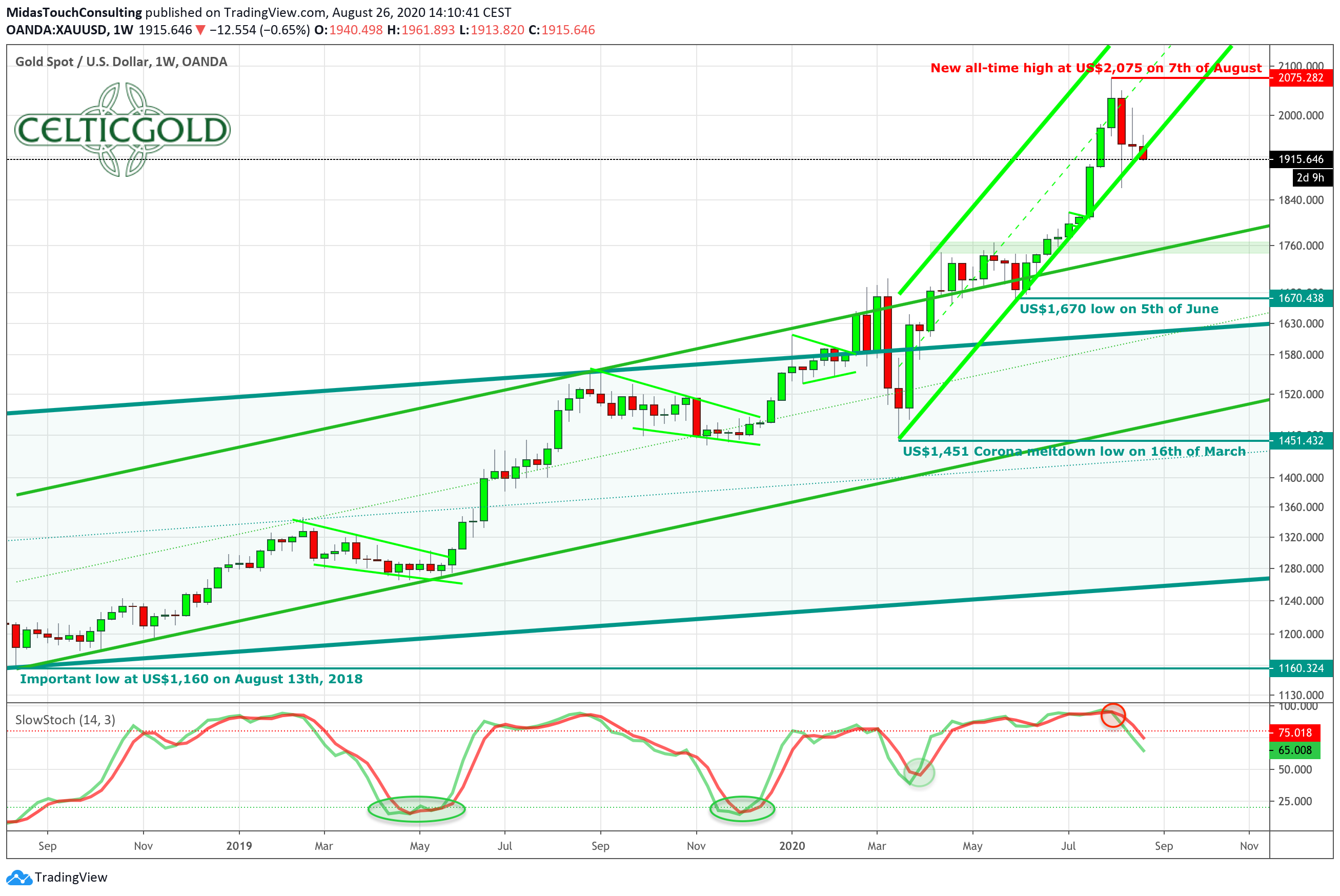 Gold in US-Dollars, weekly chart as of August 26th, 2020. Source: Tradingview. Gold - Technical Update Regarding Buy Low