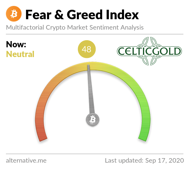 Crypto Fear & Greed Index as of September 17th, 2020. Source: Crypto Fear & Greed Index