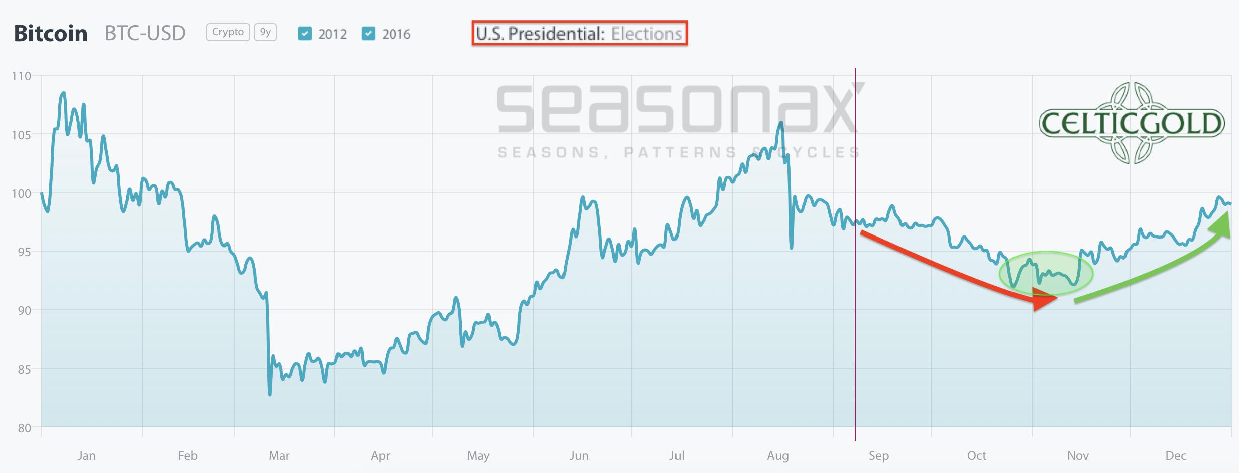 Bitcoin seasonality in US election years. Source:Seasonax