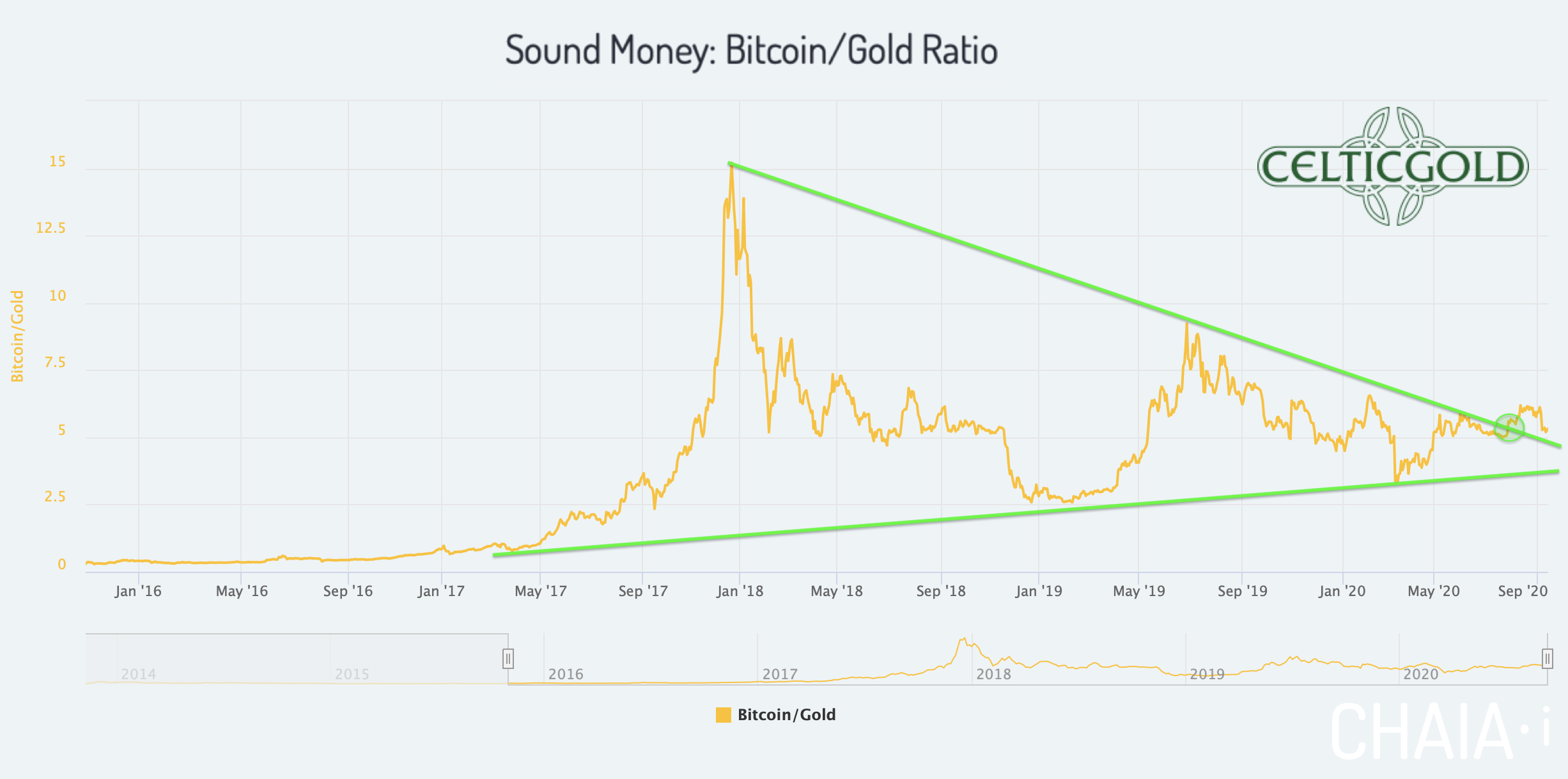 Sound Money Bitcoin/Gold-Ratio as of September 17th, 2020. Source:Chaia