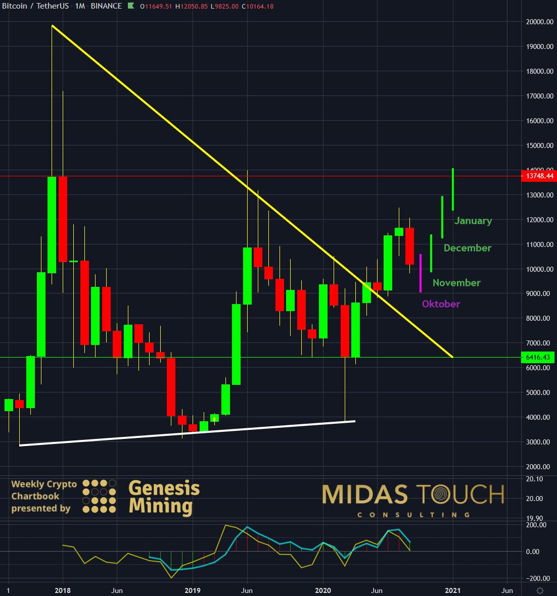 BTC-USDT, monthly chart as of September 7th, 2020