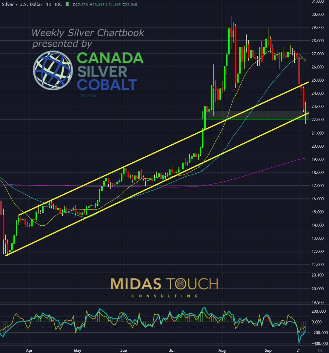 Silver in US-Dollar, daily chart as of September 24th, 2020.