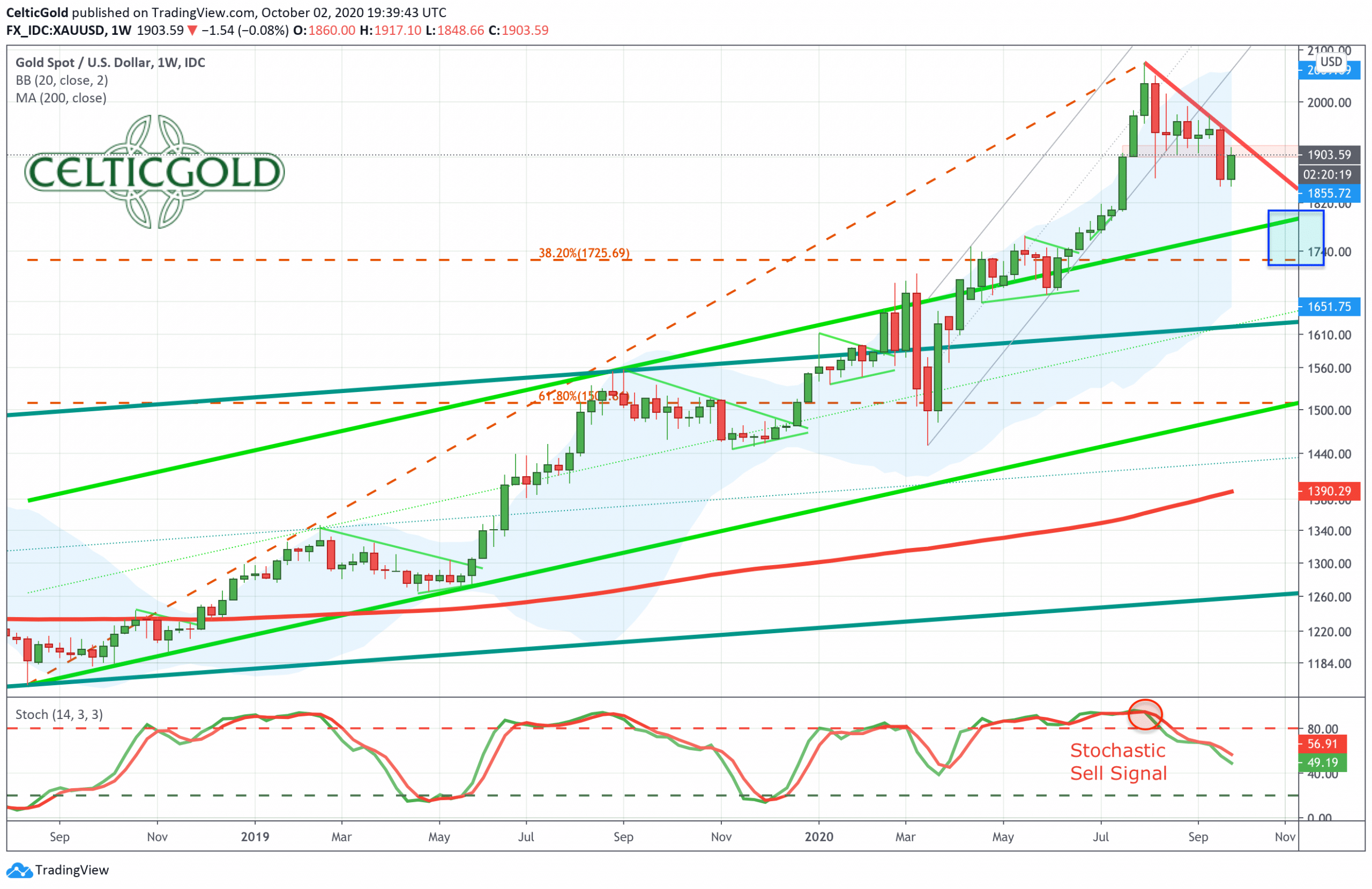 Gold in US-Dollars, weekly chart as of October 2nd, 2020. Source: Tradingview
