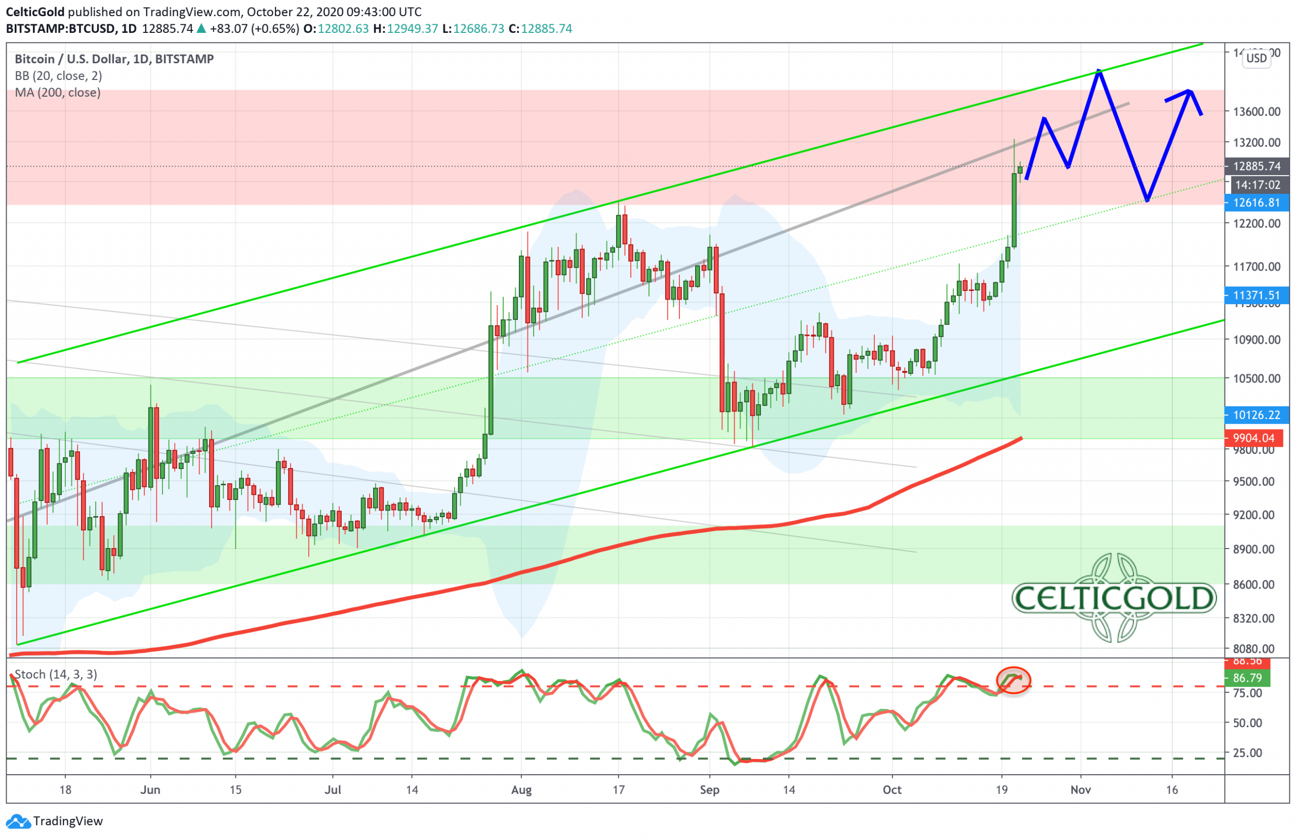 Bitcoin Daily Chart as of October 22nd 2020, Source: Tradingview. Bitcoin - Strong Performance