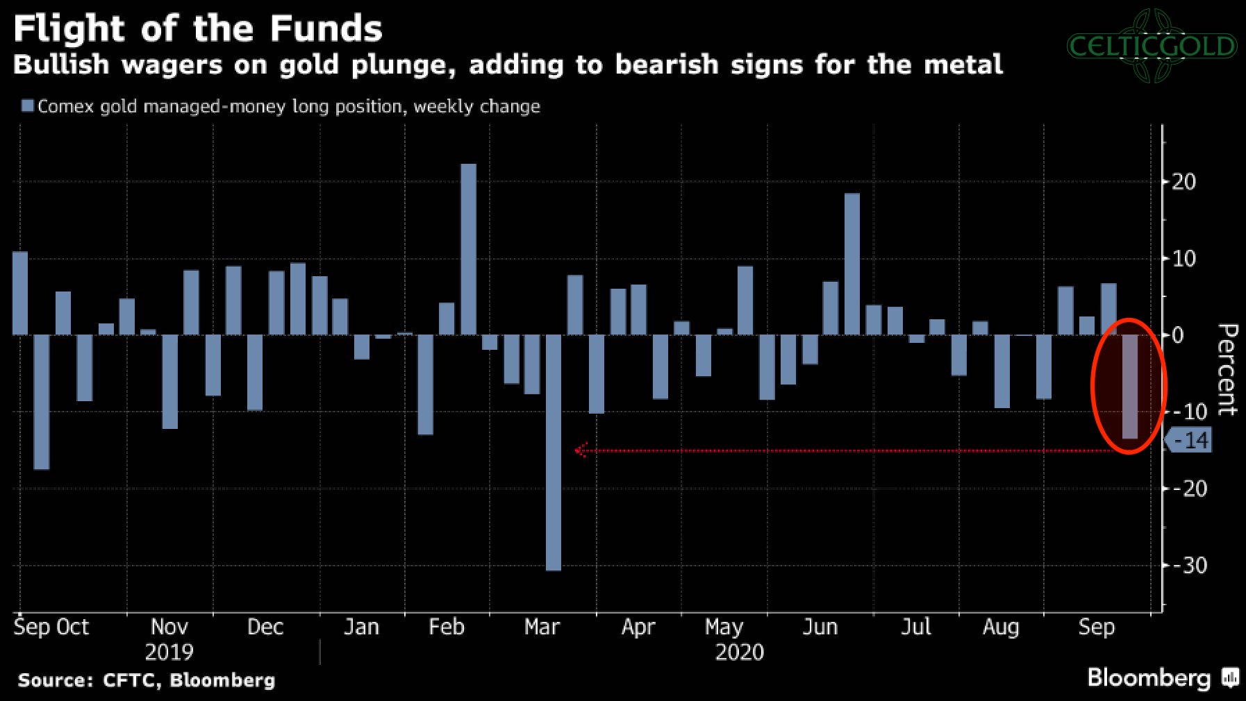 COMEX Flight of the Funds, Source Bloomberg