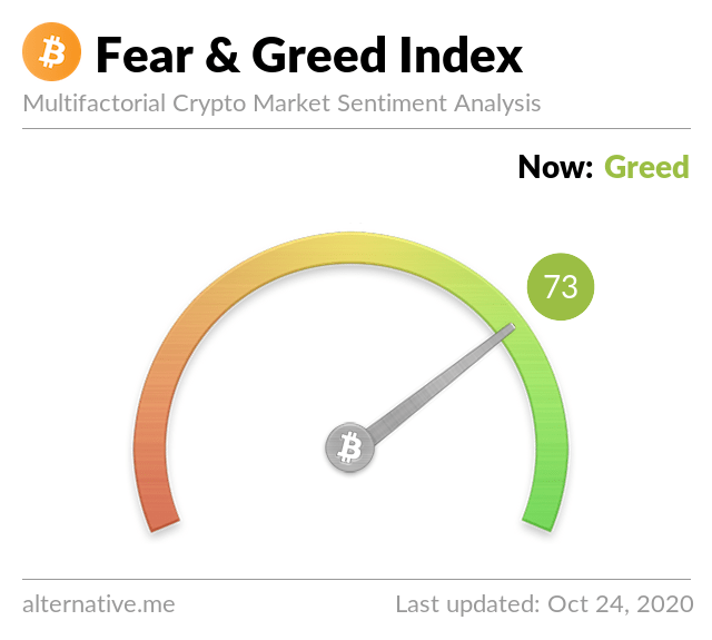 Crypto Fear & Greed Index as of October 24th 2020. Source: Crypto Fear & Greed Index