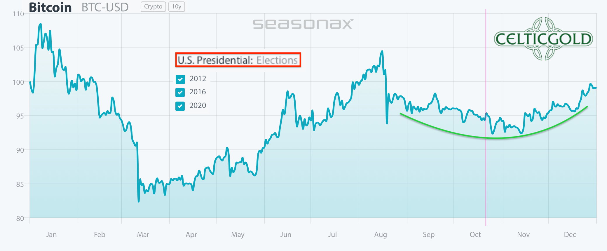 Bitcoin seasonality in US election years. Source: Seasonax. Bitcoin - Strong Performance