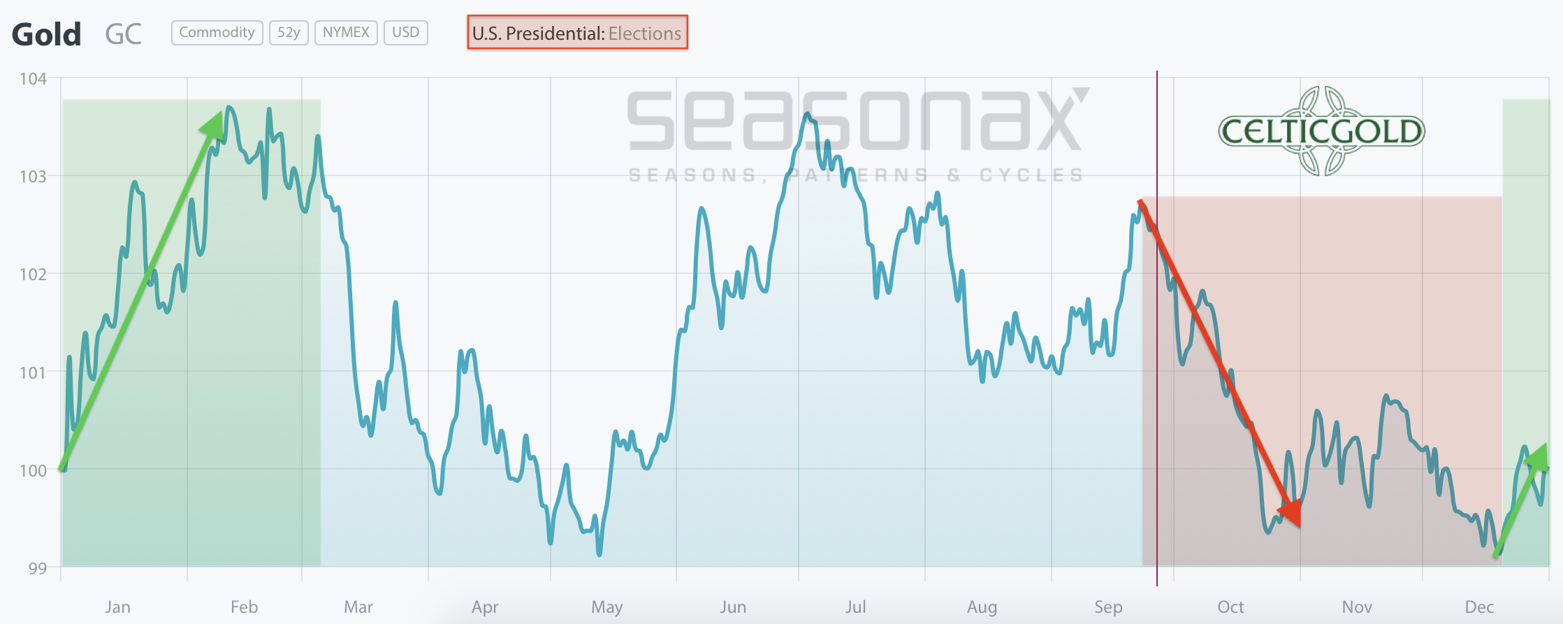 Seasonality for Gold in US Election Years as of September 26th, 2020. Source: Seasonax