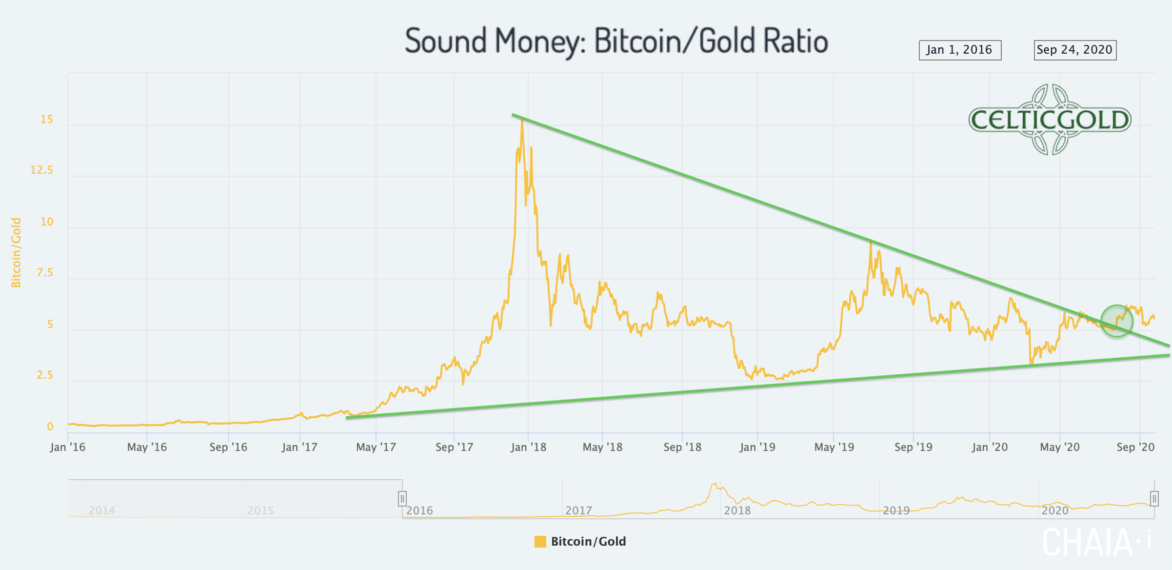Sound Money Bitcoin/Gold-Ratio as of September 26th, 2020. Source: Chaia. Gold - Short-Term Recovery But The Correction Is Not Over Yet