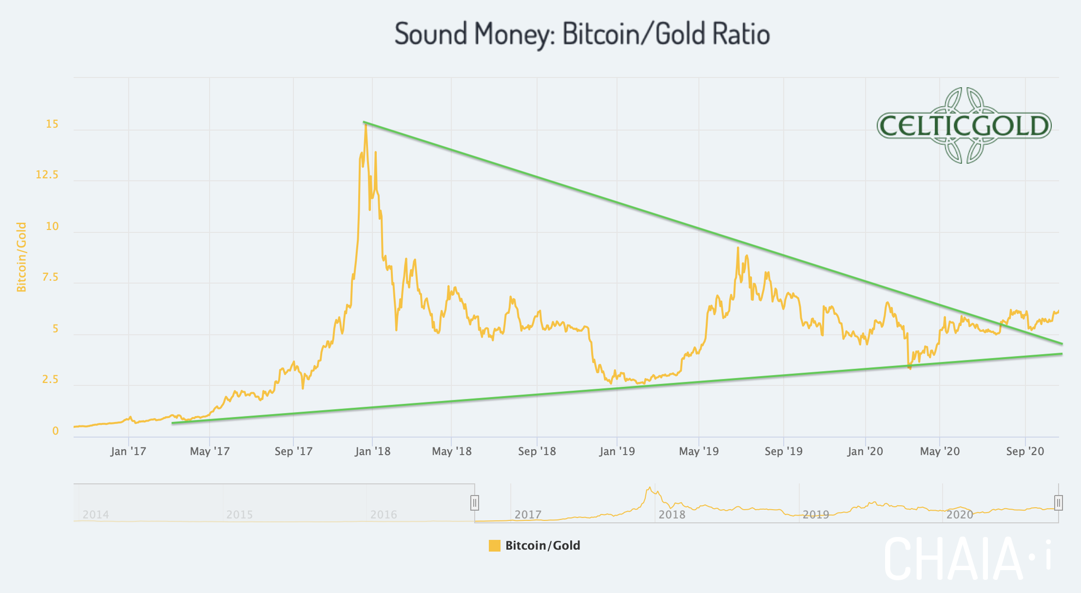 Sound Money Bitcoin/Gold-Ratio as of October 21st, 2020. Source:Chaia. Bitcoin - Strong Performance