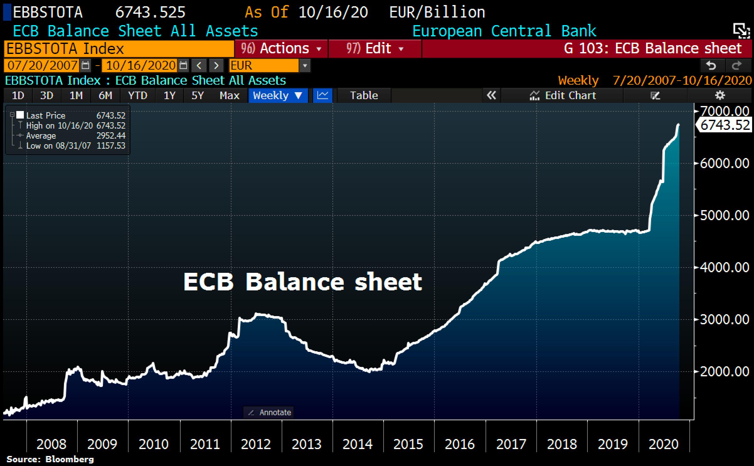 ECB Balance sheet. Source: ©Holger Zschaepitz, Schuldensuehner, 15th of October 2020