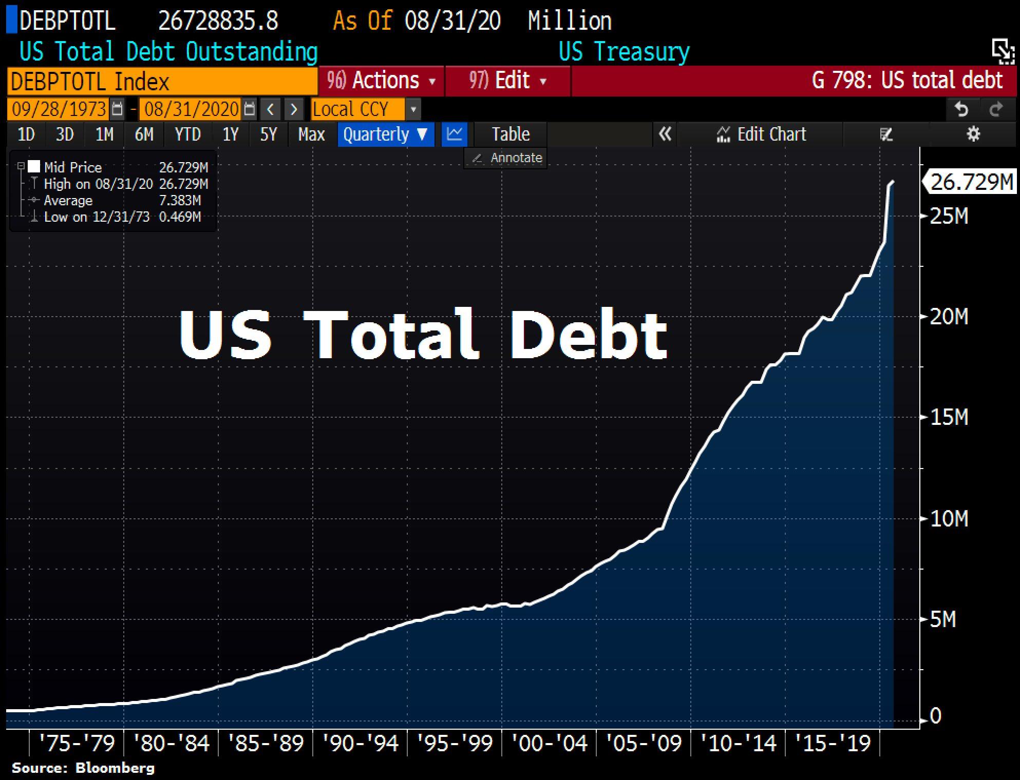 US total debt. Source: ©Holger Zschaepitz, Schuldensuehner, 21st of October 2020