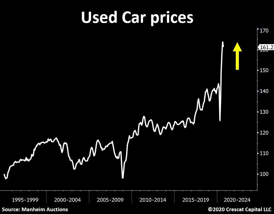 Used Car prices. Source: ©Tavi Costa @Crescant Capital, 18. October 2020