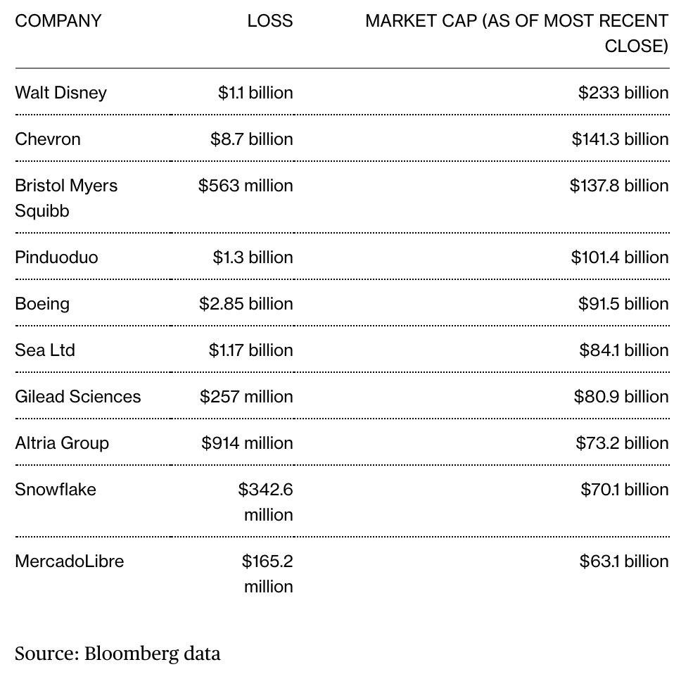 Record Number of U.S. Corporate Giants Lost Money in Covid Pandemic. Source Bloomberg as of October 14th, 2020.
