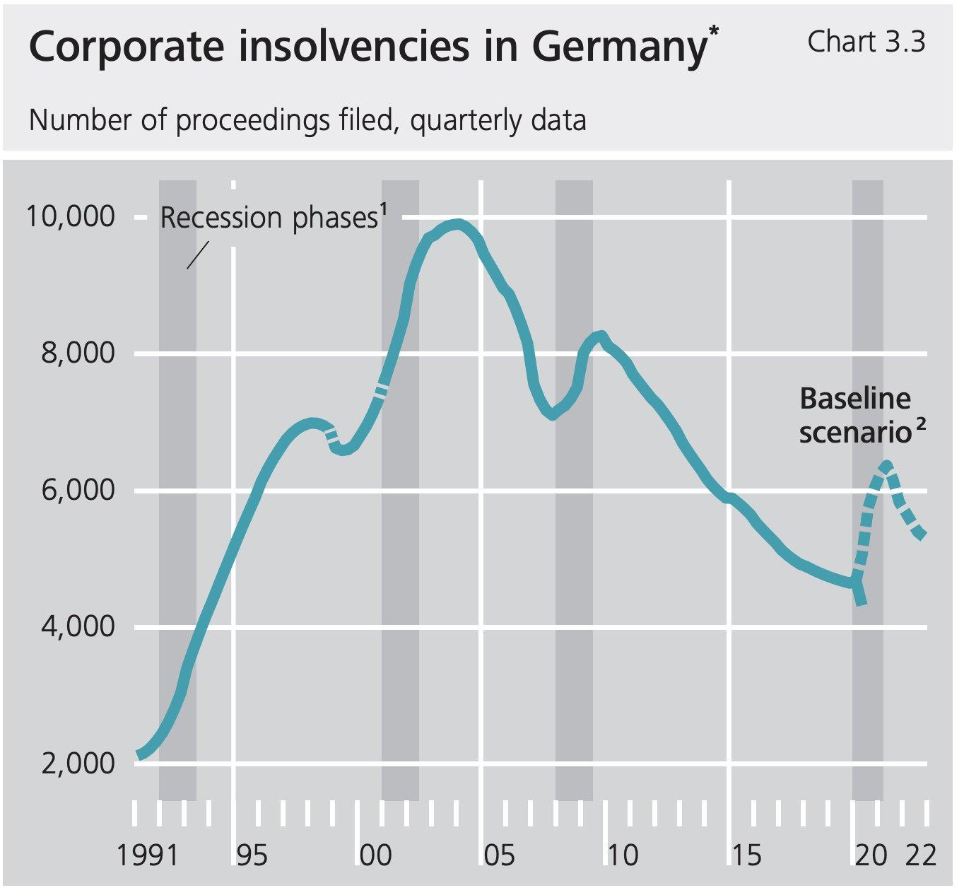 Expected corporate Insolvencies in Germany. Source deutsche Bundesbank as of October 14th, 2020.