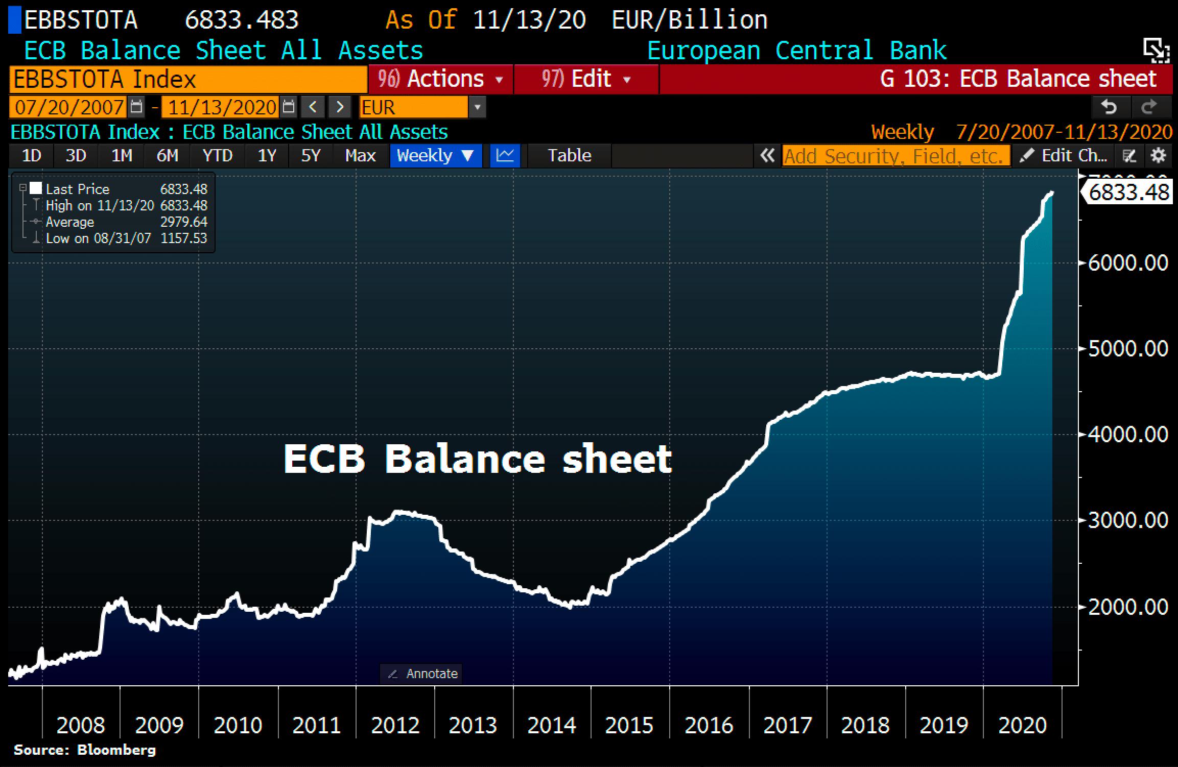ECB Balance Sheet as of November 13th, 2020. Silver - Time To Buy