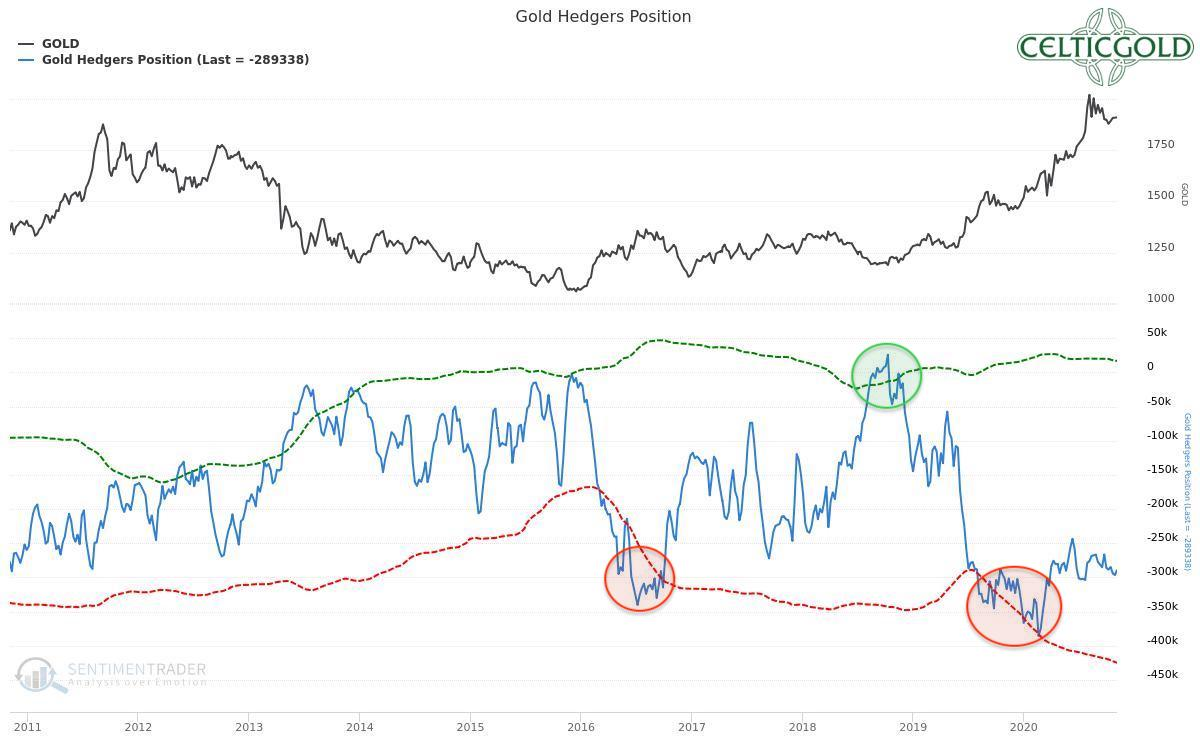 Commitments of Traders for Gold as of November 3rd, 2020. Source: Sentimentrader