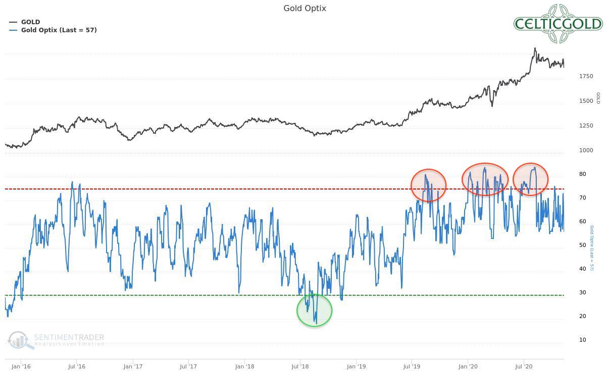 Sentiment Optix for Gold as of November 10th, 2020. Source: Sentimentrader. Gold – A few more weeks of patience.