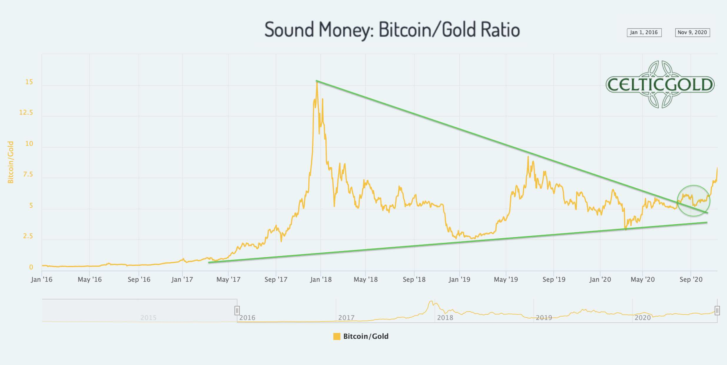 Sound Money Bitcoin/Gold-Ratio as of November 9th, 2020. Source: Chaia