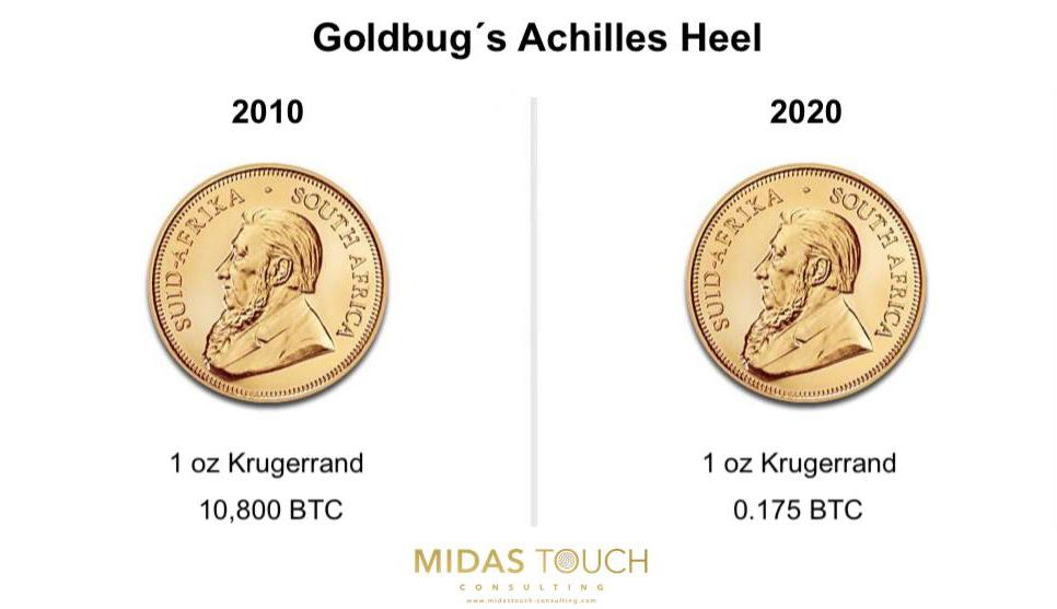 Goldbug´s Achilles Heel as of October 15th, 2020. Source: Midas Touch