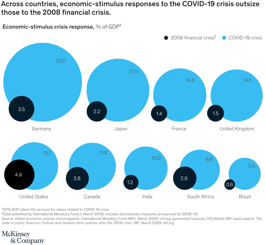 Chart 09 Economic Stimulus 2020 outsize the 2008 financial crisis 101120, Source McKinsey & Company 2020