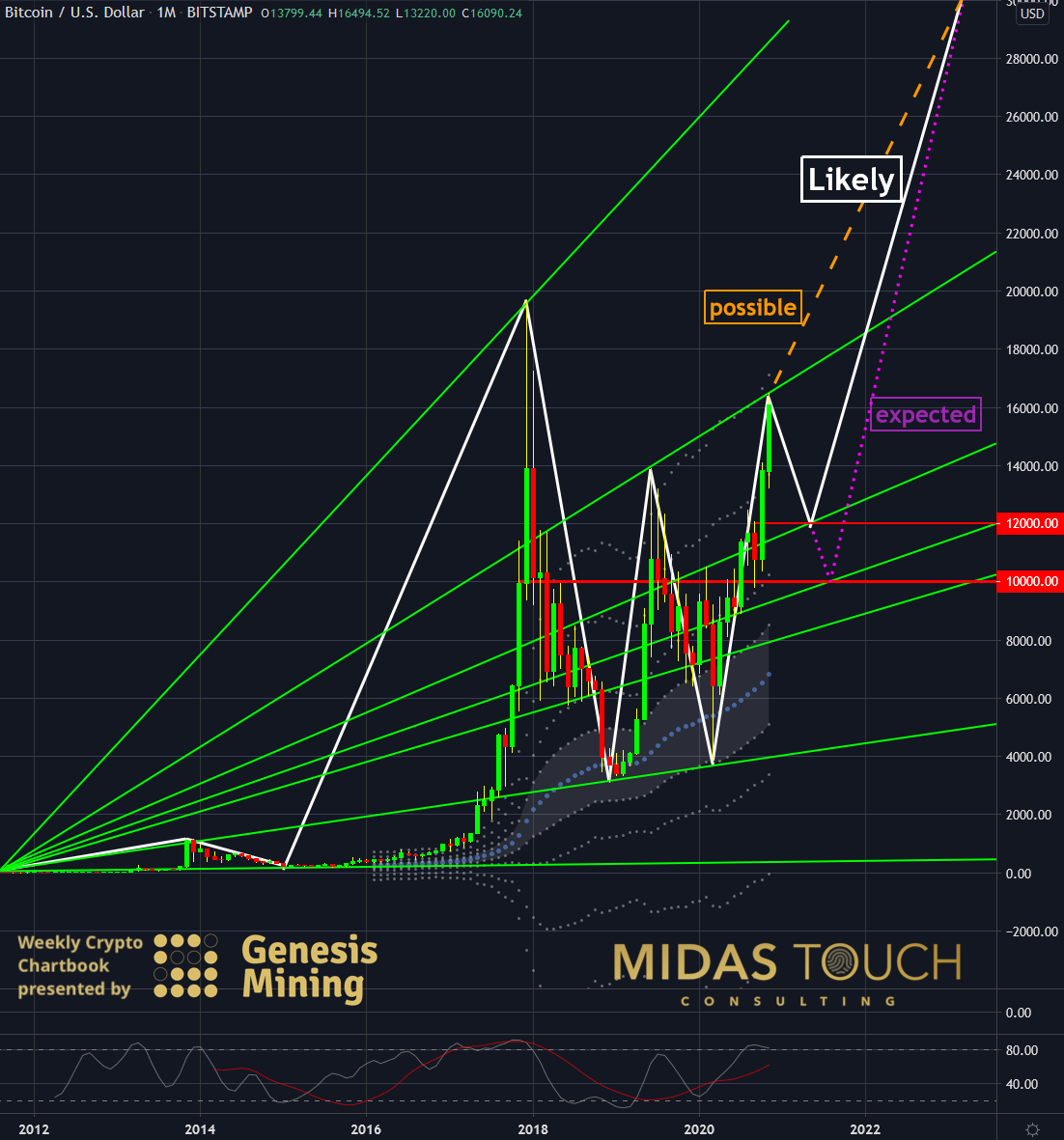 BTC-USDT, monthly chart as of November 16th, 2020