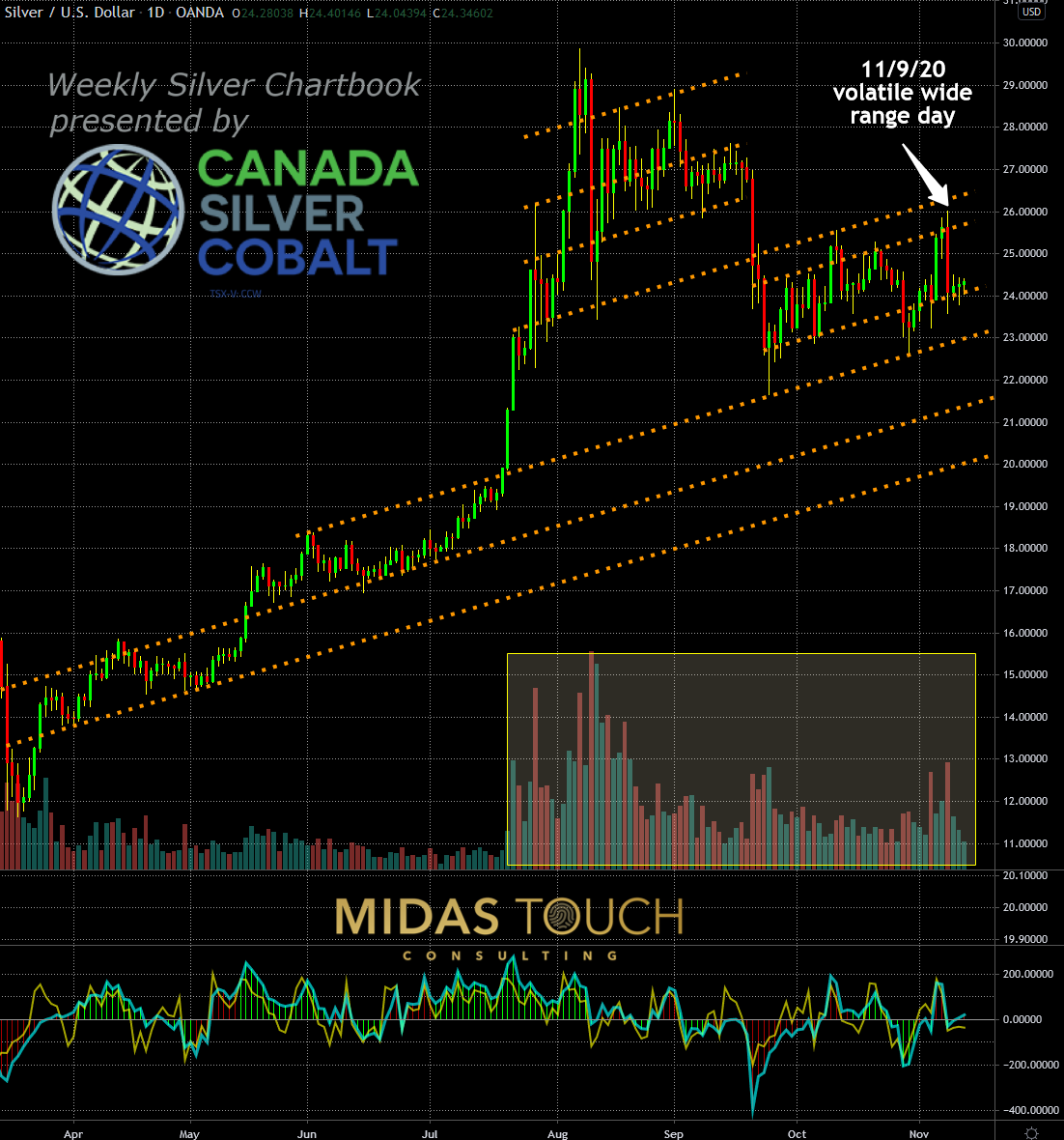 Silver in US Dollar, daily chart as of November 12th, 2020