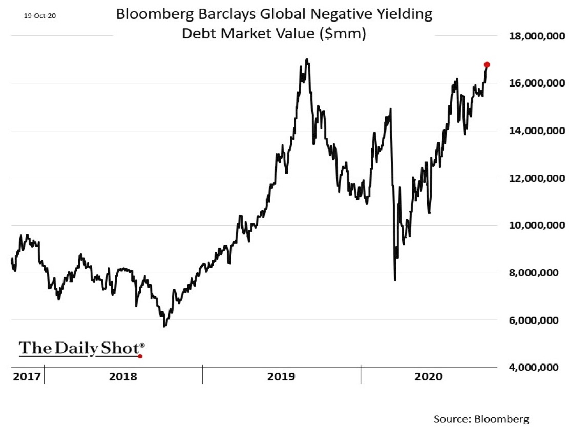 Global negative yielding debt market. Source: The Daily Shot and Bloomberg, 19 October 2020