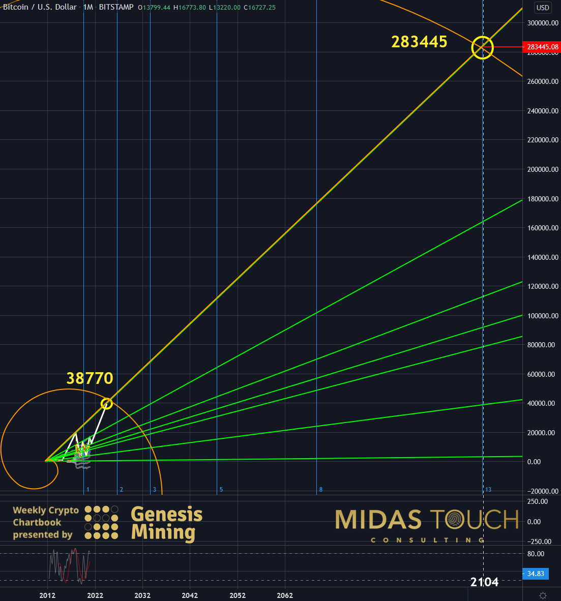 BTC-USDT, monthly chart as of November 16th, 2020 c