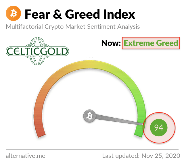 Crypto Fear & Greed Index as of November 25th, 2020. Source: Crypto Fear & Greed Index