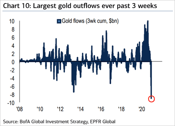 BofA Global Investment Strategy, EPFR Global. Gold – The bull market continues