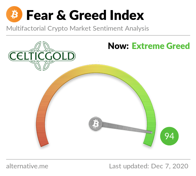 Crypto Fear & Greed Index as of December 7th, 2020. Source: Crypto Fear & Greed Index