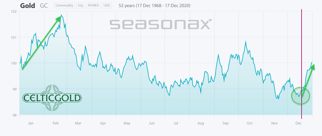 Seasonality for Gold as of December 18th, 2020. Source: Seasonax