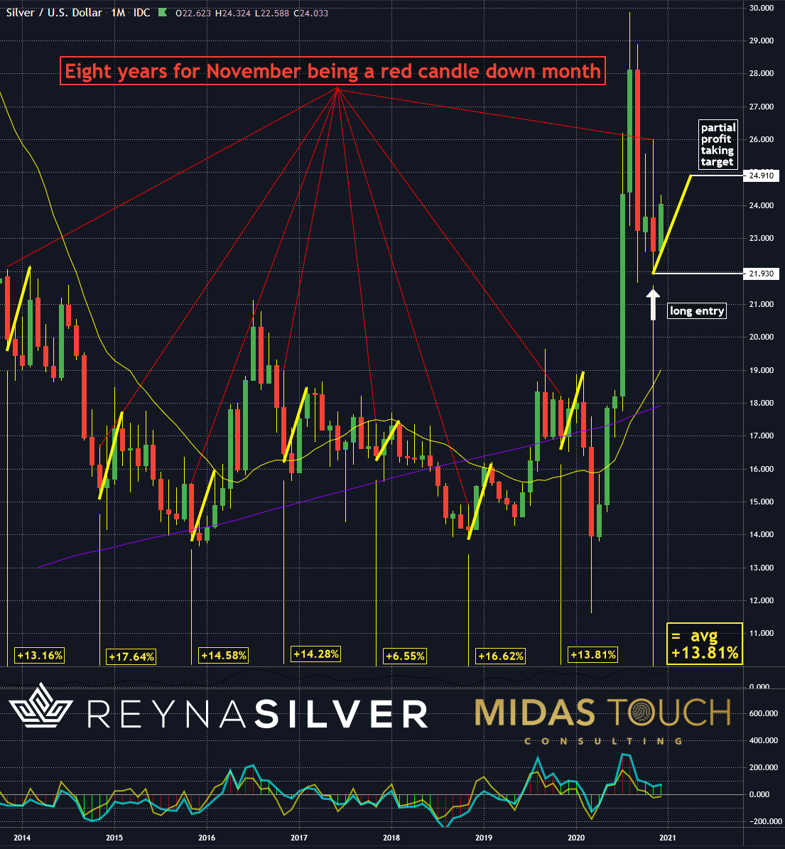 Silver in US Dollar, monthly chart as of December 3rd, 2020