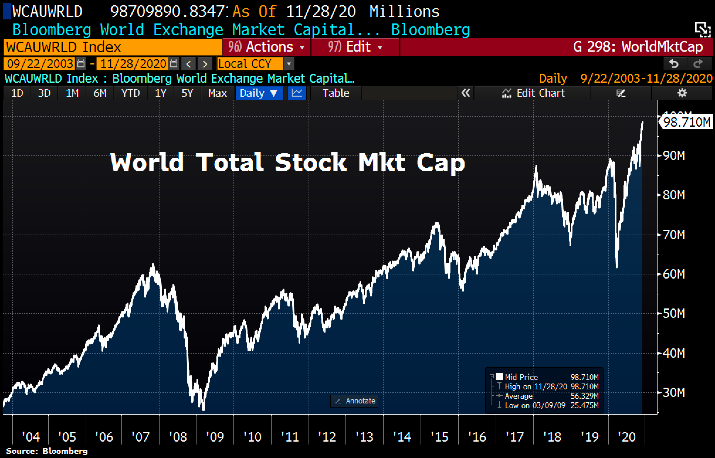 World Total Stock Market Cap. Source: ©Holger Zschaepitz, Schuldensuehner, 28th of November 2020