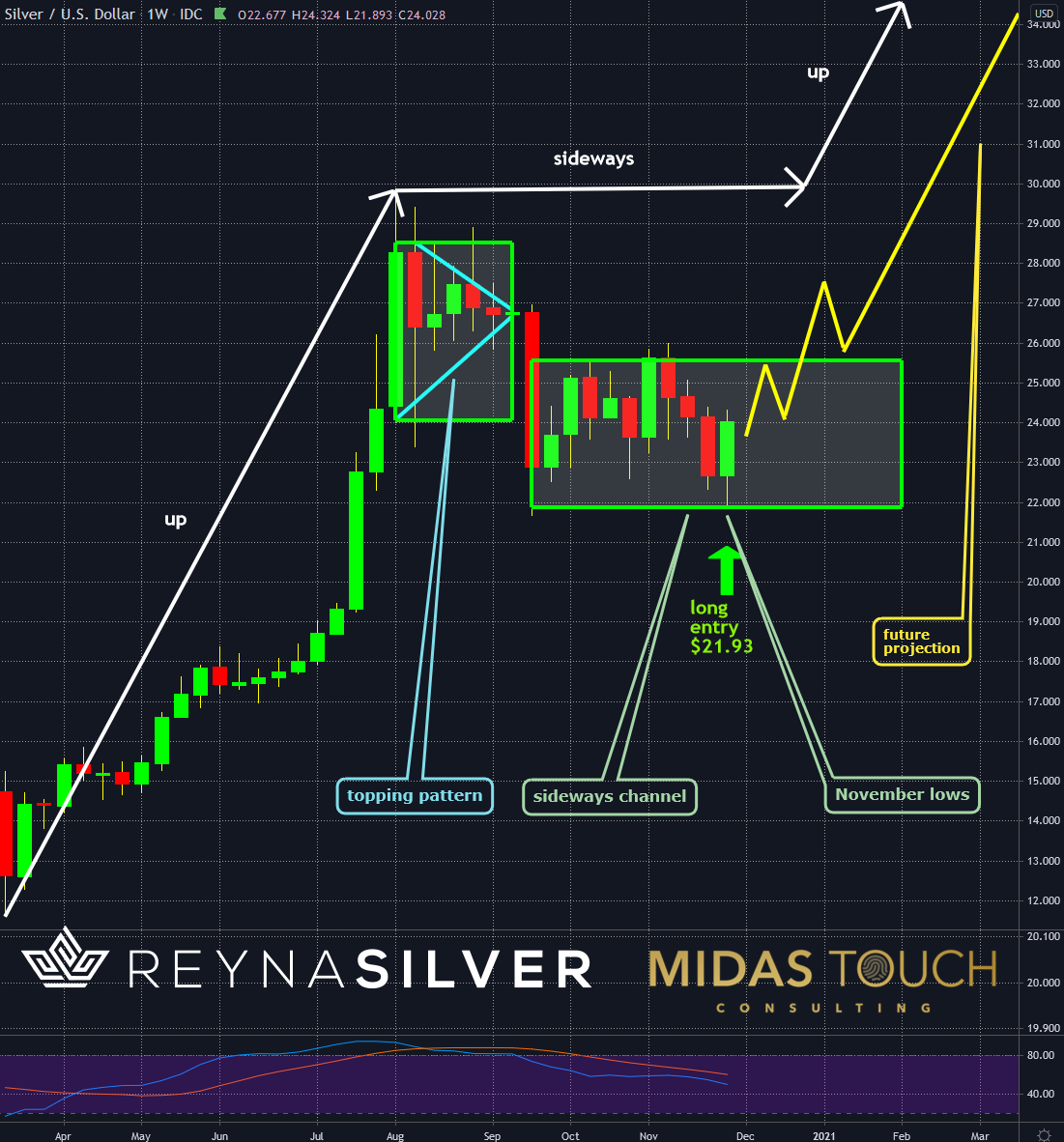 Silver in US Dollar, weekly chart as of December 3rd, 2020