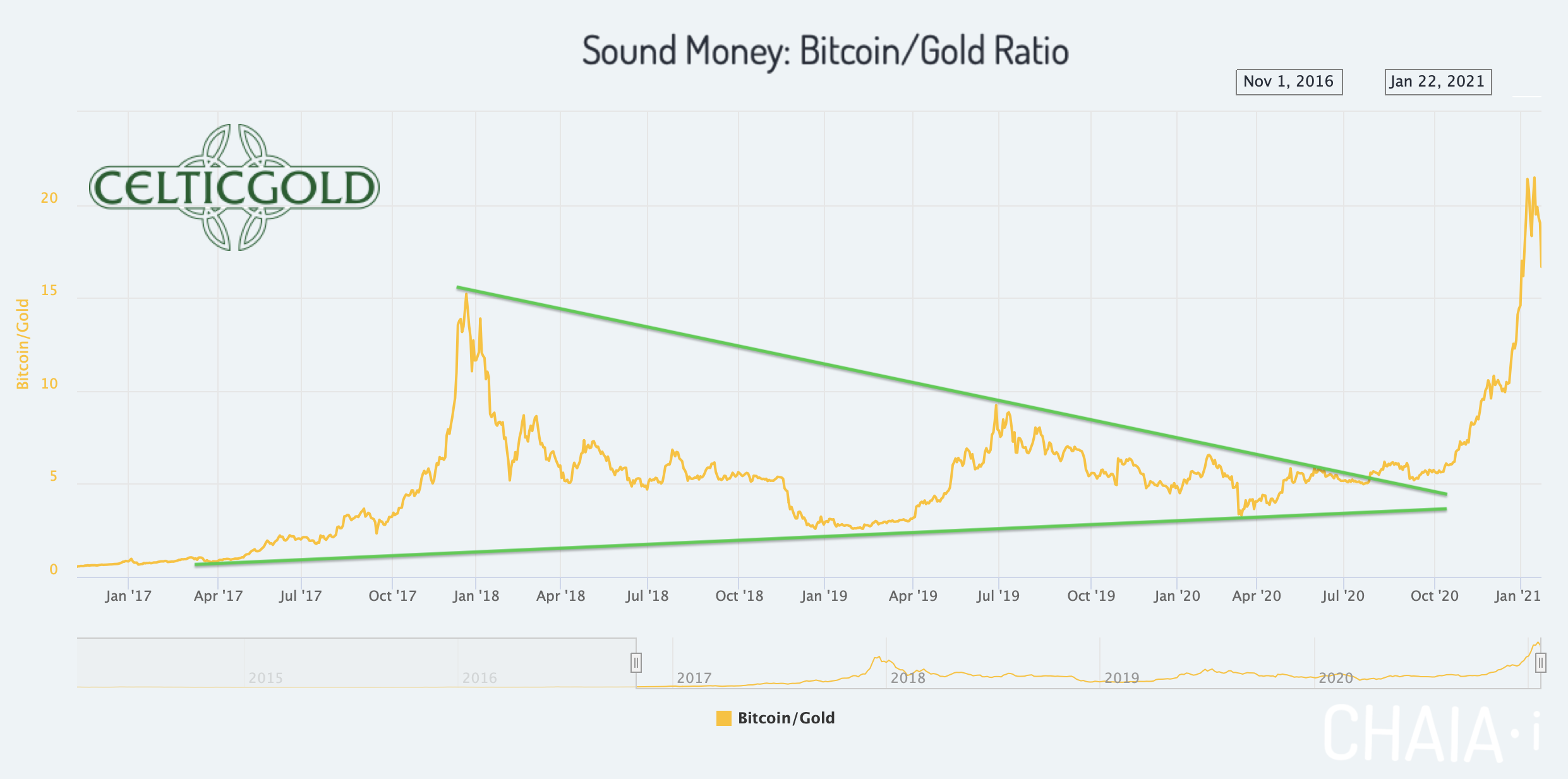 Sound Money Bitcoin/Gold-Ratio as of January 25th, 2021. Source: Chaia