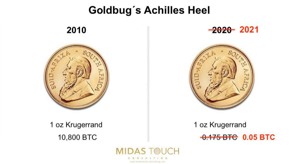 Goldbug´s Achilles Heel, Source Midas Touch Consulting January 25th, 2021.