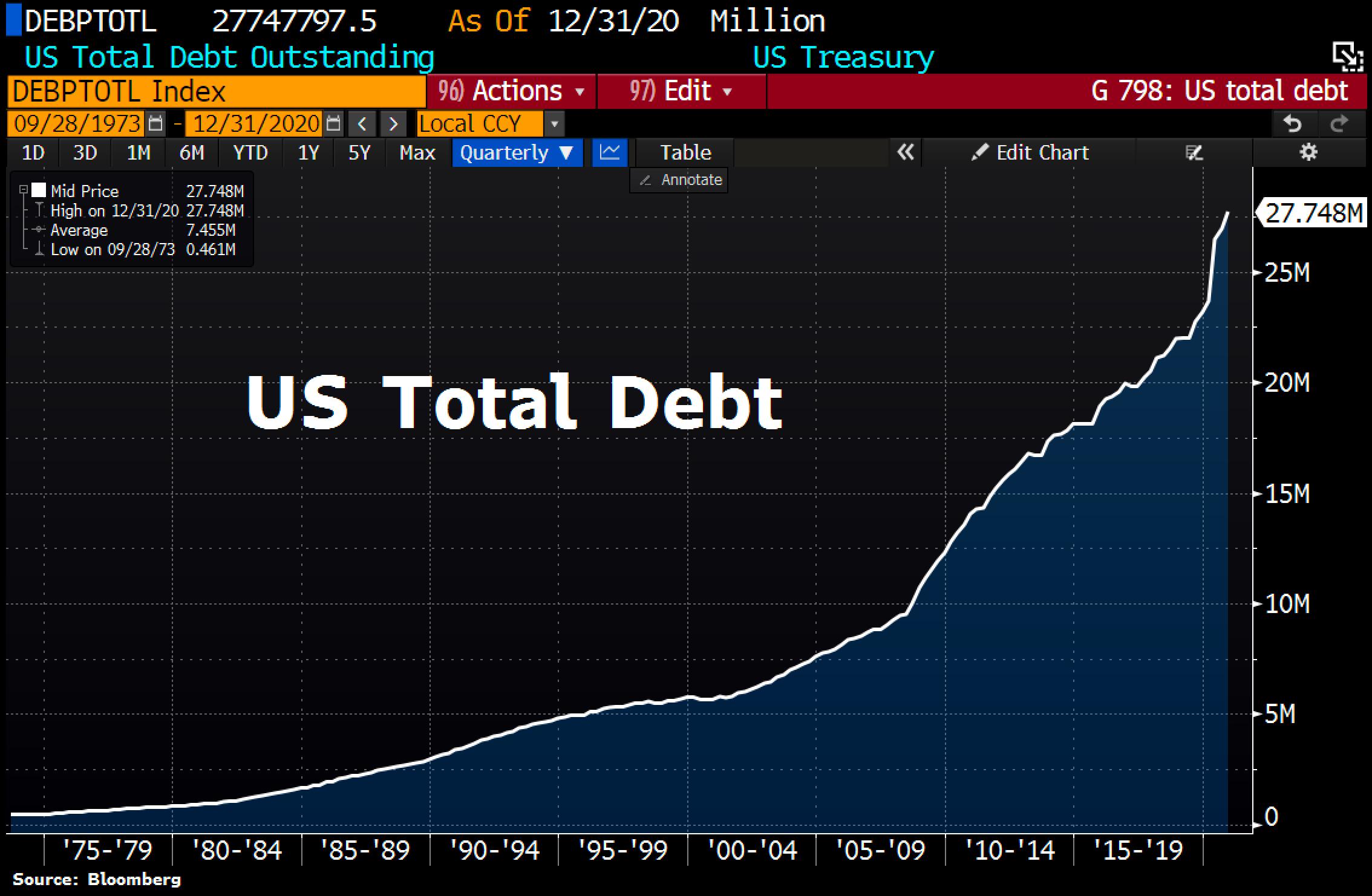 US Total Debt, © Holger Zschaepitz. Source Twitter @Schuldensuehner, 20. Januar 2021