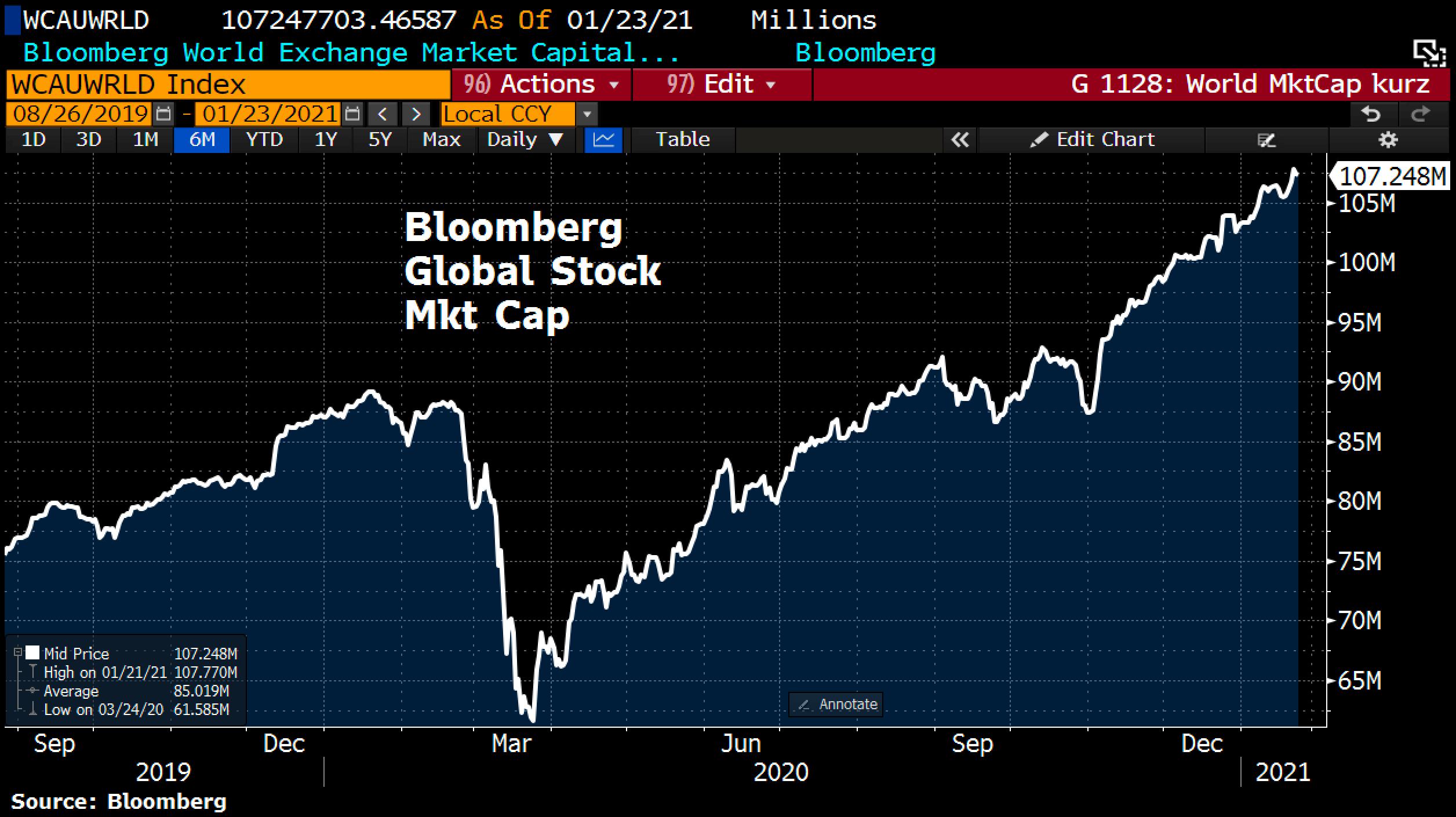 Global Stock Market Cap, © Holger Zschaepitz. Source Twitter @Schuldensuehner, 24. Januar 2021