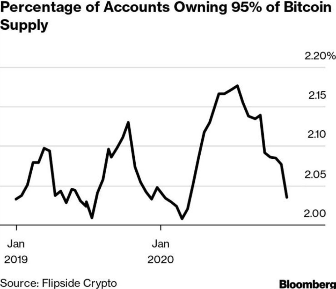 Source: Flipside Crypto
