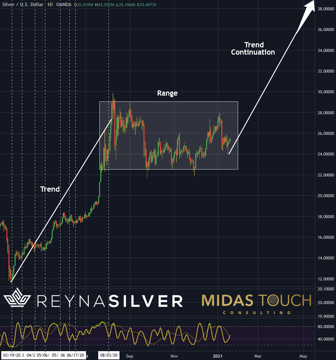https://www.midastouch-consulting.com/wp-content/uploads/2021/01/Chart-2-Silver-in-US-Dollar-dayly-chart-as-of-January-20th-2021..png