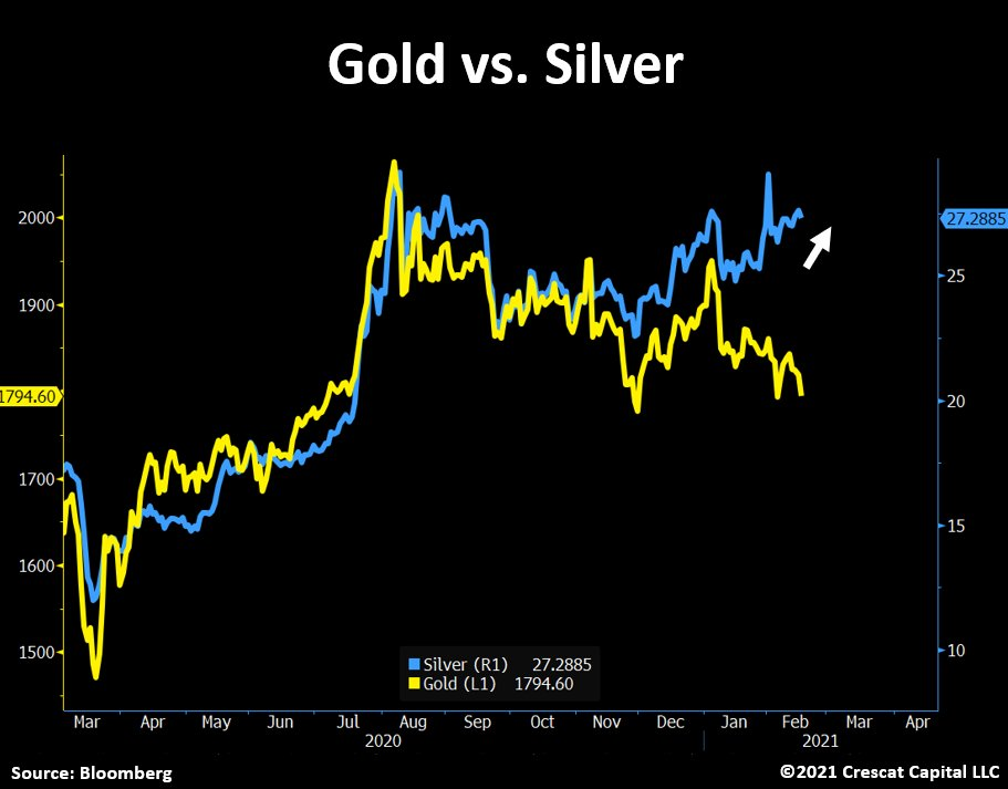 © Crescant Capital via Twitter ©Tavi Costa, February 18th 2021. Gold- The Final Sell-Off Is Here!