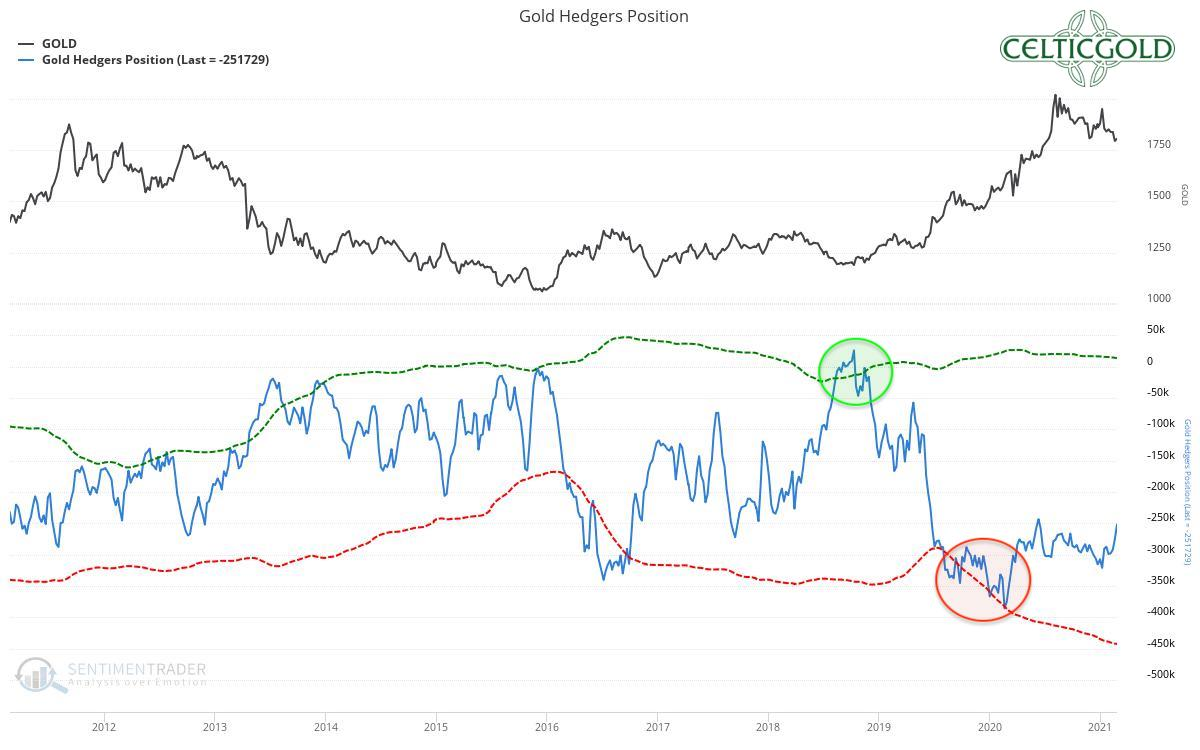 Commitments of Traders for Gold as of February27th, 2021. Source: Sentimentrader