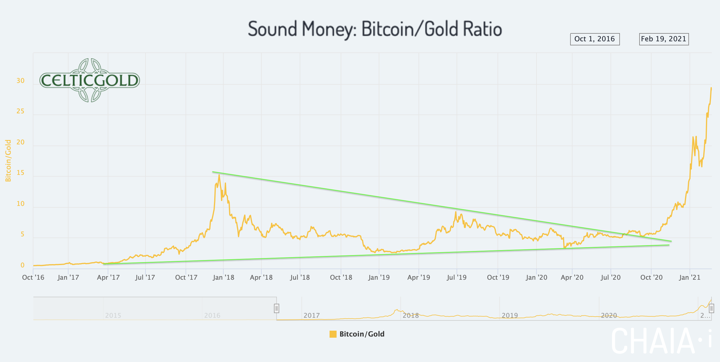 Sound Money Bitcoin/Gold-Ratio as of February 22nd, 2021. Source:Chaia