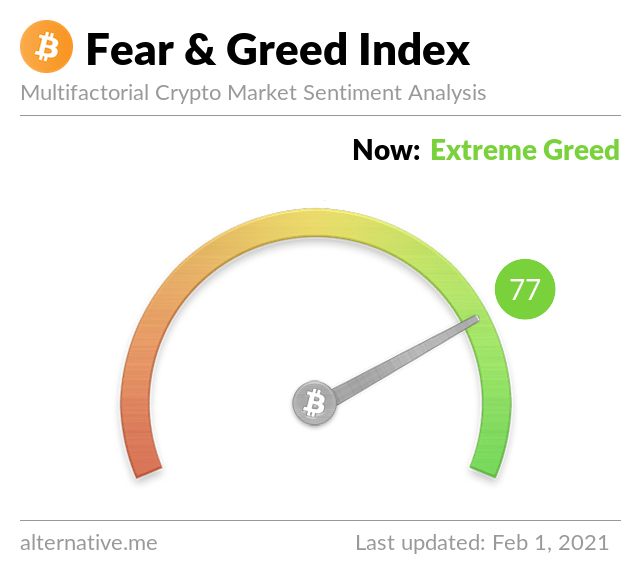 Crypto Fear & Greed Index as of February 1st, 2021. Source: Crypto Fear & Greed Index