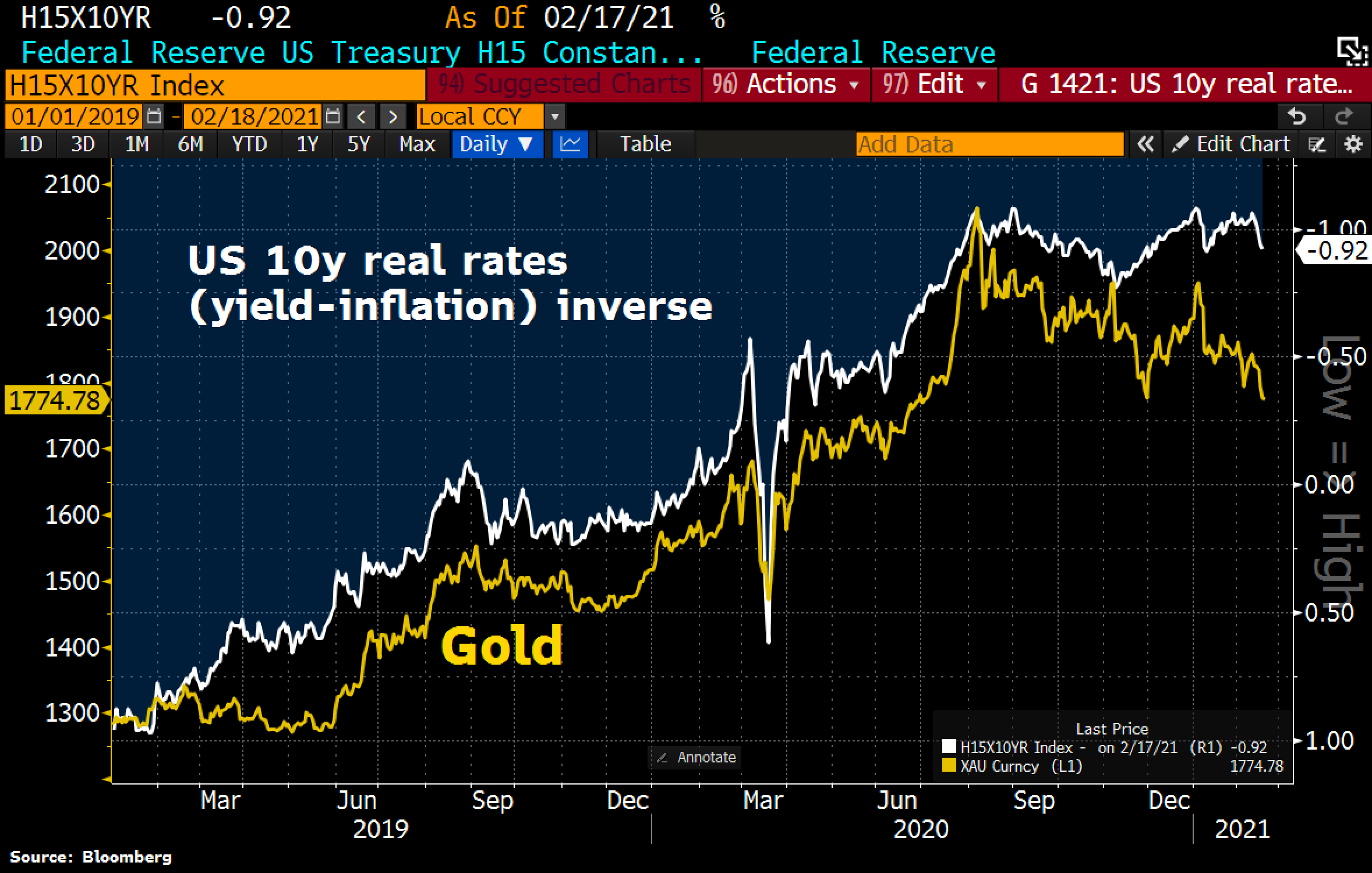© Holger Zschaepitz via Twitter @Schuldensuehner, February 18th, 2021. Gold - The Final Sell-Off Is Here!