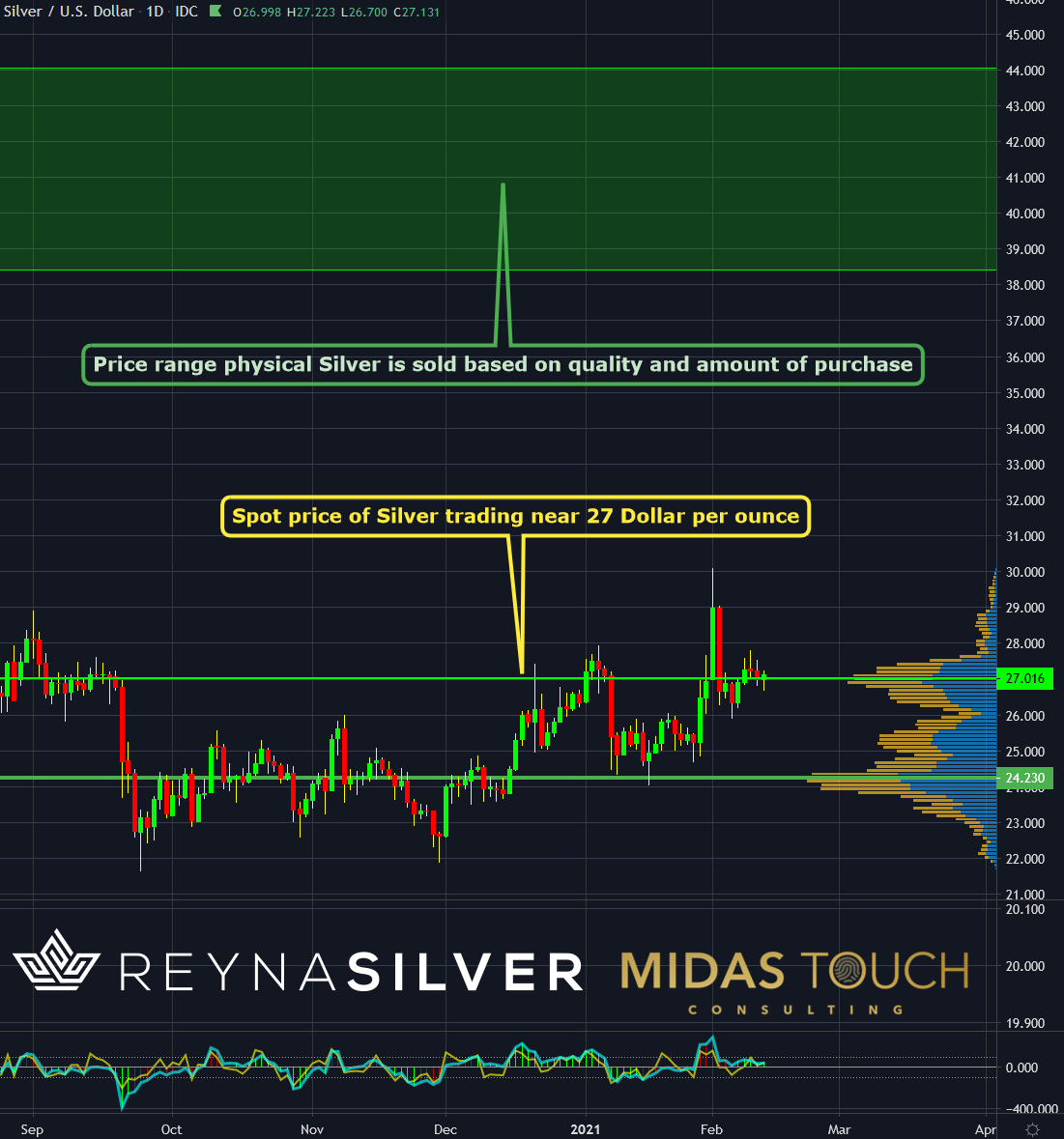 Silver in US Dollar, daily chart as of February 11th, 2021.