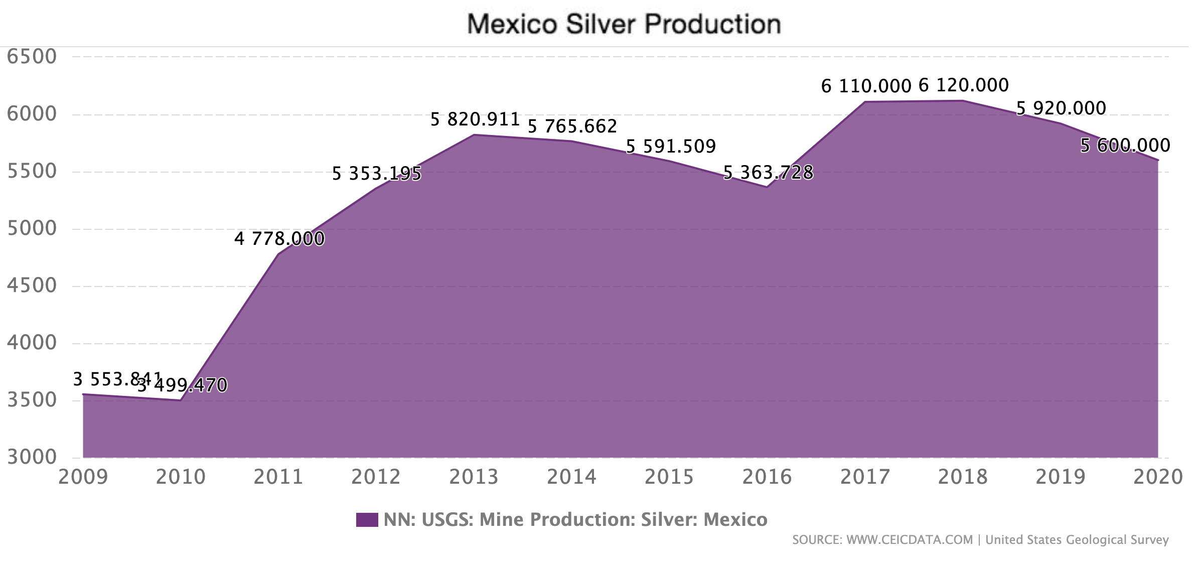 Mexico's Silver Production from 1986 to 2020.